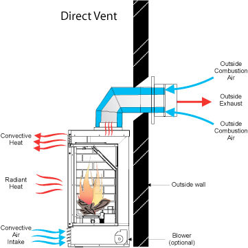 Venting Options Proper Ventilation Information Venting For Gas Fireplaces