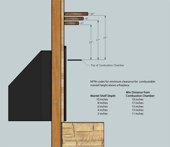 Fireplace Mantel Clearance Information